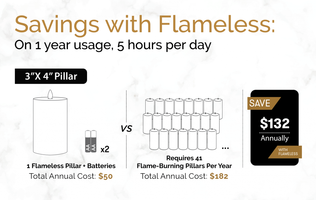 An infographic showing the cost savings with flameless LED Candles versus traditional candles over time.